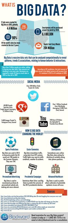 https://thoughtleadershipzen.blogspot.com/ #ThoughtLeadership What Is Big Data Infographic