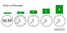Watches: price vs. precision