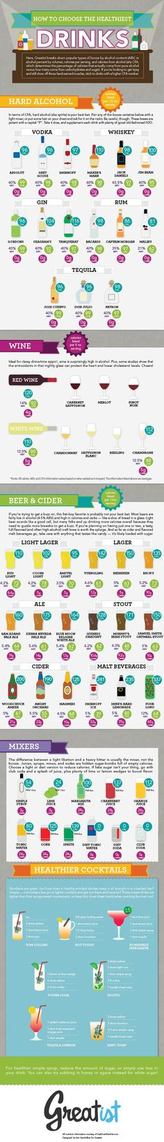 How to Choose the Healthiest Beer, Wine, and Cocktails [INFOGRAPHIC] Greatist