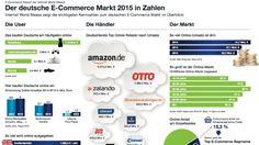 E-Commerce: Deutscher Internet-Handel wächst | heise online