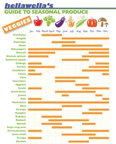 What's in season? Best time to buy 62 fruits & veggies [Infographic] | HellaWella