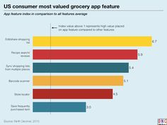 keynote charts Mapping the Grocery Shoppers Mobile Path-to-Purchase.015_