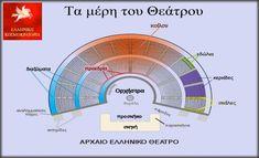 ΚΡΗΤΗ-channel: Αρχαία Ελληνικά Θέατρα - Εξαίρετη ακουστική μόνο τ...