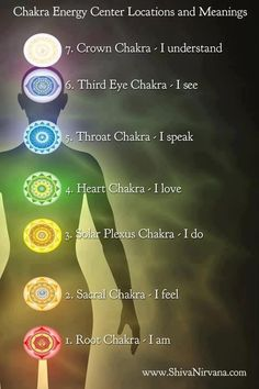 Chakra Energy Center Locations & Meanings