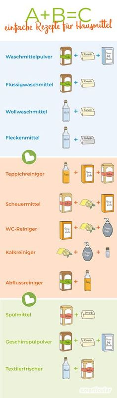 A + B = C: Hausmittel-Rezepte zum natürlichen Reinigen, Waschen, Putzen A + B = C: it is so easy to make many cleaning and household detergents. Expensive, garbage-intensive and health-damaging means from the trade are usually not necessary. Cleaning Companies, Cleaning Agent, Cleaning Day, Green Cleaning, House Cleaning Tips, Cleaning Hacks, Limpieza Natural, Home Remedies, Natural Remedies