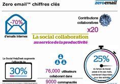 """Atos : """"Le zéro email, c'est la conséquence et pas le but"""" #RSE"""