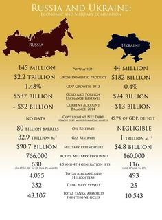 #Russia vs #Ukraine: The #Infographic. Does Ukraine have any chances in case of military invasion?