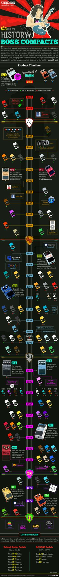 The History of BOSS Compacts