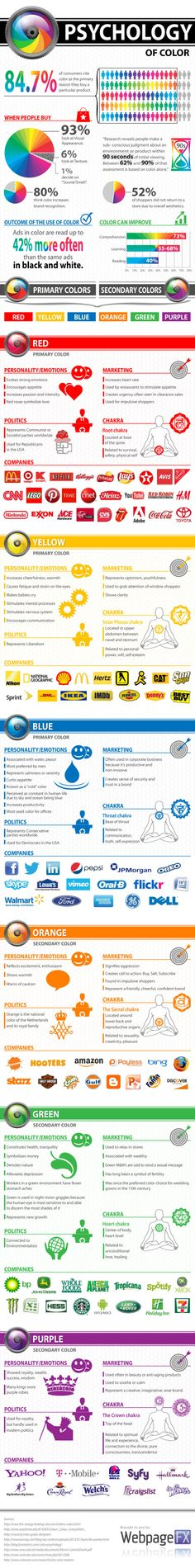 The Psychology of Color in Marketing: Just take a look at this and see what emotions are set off by the different colours .... then see if that matches what they say about the colours. Take note when designing your marketing material !