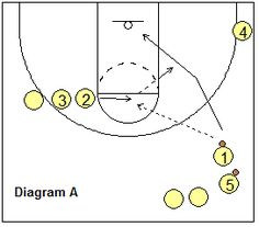3 Line Lay-up Drill - Coach's Clipboard #Basketball Coaching