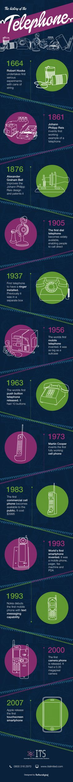 History of the Telephone System Infographic