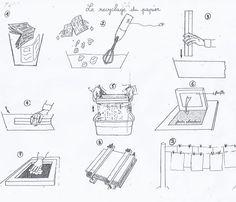 Fabriquer du papier recyclé en classe http://cliscachart.eklablog.com/le-recyclage-du-papier-a105605856
