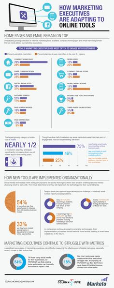 How Marketing Executives are Adapting to Online Tools [Infographic]