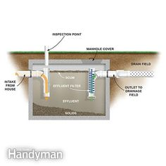 Septic tank diagram: How a Septic Tank Works http://www.familyhandyman.com/plumbing/how-a-septic-tank-works/view-all