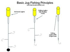 How to Get Started With Freshwater Fishing: Tips and advice to help you get started with your fresh water fishng journey. Jug Fishing, Pike Fishing, Fishing Rigs, Fishing Bait, Best Fishing, Saltwater Fishing, Fishing Tackle, Fishing Stuff, Going Fishing