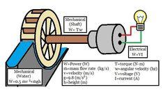 Lab The Effect of Mass Flow Rate on Power Generation of a Waterwheel - Energy Systems Water Wheel Generator, Water Turbine Generator, Power Generator, Solar Panel Cost, Best Solar Panels, Solar Powered Fan, Solar Attic Fan, Solar Roof Tiles, Water Powers