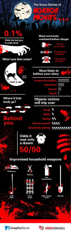 Infographic: The Scary Clichés of Horror Movies