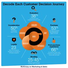 Decode Each Customer Decision Journey Infographic