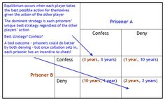 Confess or Deny Explained