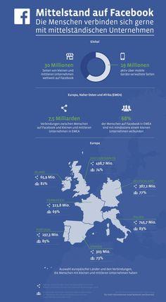 Facebook: 77% der deutschen Facebook Nutzer verbinden sich mit dem Mittelstand [Infografik]