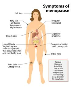Symptoms of Menopause: Hot Flashes and Night Sweats, How Long Will They Last? — Colorado Optimal Health Symptoms of Menopause: Hot Flashes and Night Sweats, How Long Will They Last? Menopause Diet, Menopause Relief, Menopause Supplements, Menopause Humor, Post Menopause, Early Menopause, Pre Menopause Symptoms, Menopause Signs, Colorado