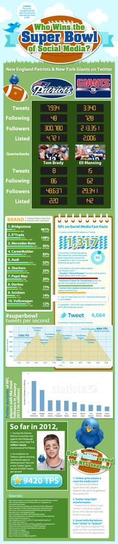 Who wins the Superbowl of Social Media?