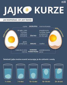 Jak rozpoznać, czy jajko jest świeże. Diet Tips, Diet Recipes, Healthy Recipes, Wellness Tips, Health And Wellness, Man Food, Food Facts, Food Dishes, Good To Know