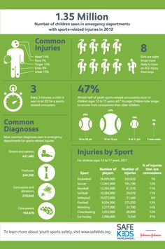A sports safety infographic with surprising facts about youth sports injuries.