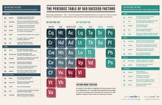 The Periodic Table Of SEO Success Factors [Infographic]: from the site: Want a neat visual representation of what matters in SEO these days? Here's Search Engine Land's recently updated 'periodic table' graphic Marketing Digital, Marketing Online, Seo Marketing, Content Marketing, Internet Marketing, Marketing Budget, Media Marketing, Marketing Technology, Marketing Branding