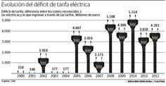Sencilla y fabulosa #infografía de enchufes sobre el déficit de tarifa eléctrica