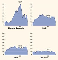Interactive comparison of stock exchanges