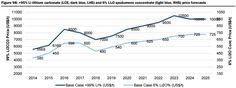 Kuvahaun tulos haulle lithium carbonate process Line Chart