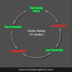 Online Dating Cycle of TV Junkies