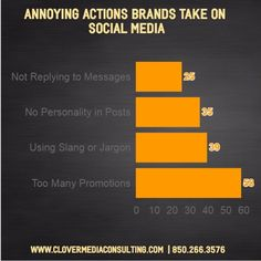 Consumers have spoken & again it is too many sales or promotional posts that annoy your audience the most
