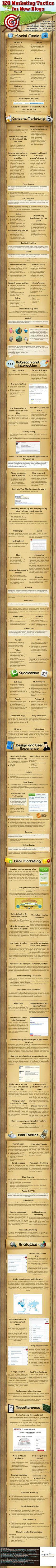 Tácticas de marketing para hacer un blog