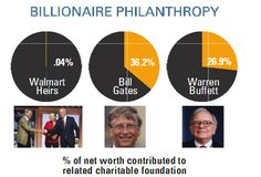 Pie charts showing that while the Walmart heirs of the Walton family have given 0.04% of their net worth to their family's foundation, Bill Gates has given 36.2% of his net worth to his foundation and Warren Buffett has given 26.9% of his net worth to charity.