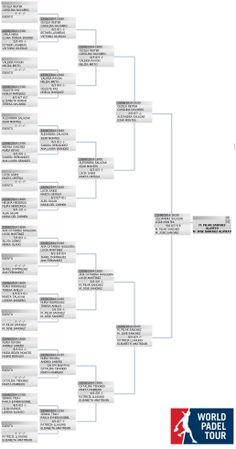 Resultados del World Padel Tour Femenino en Badajoz. Cuadro con todos los enfrentamientos.