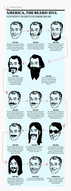 A fuzzy history of this country's ever-changing facial hair