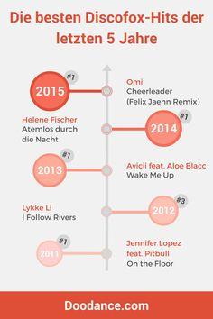 Die besten Discofox-Hits der letzten 5 Jahre.  Von den fünf Nummer-1-Hits der Jahre 2011 bis 2015 sind vier Titel perfekt zum Discofox tanzen geeignet. Die Bandbreite reicht von Avicii bis Helene Fischer und verdeutlicht, wie vielseitig der Discofox ist.