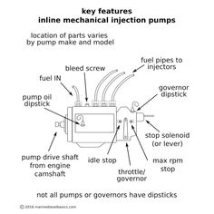 Robert bosch type ve diesel injection pump mechanism pinterest injection pump are best kept clean and left alone fandeluxe Images