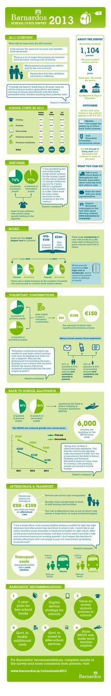 Barnardos School Costs Survey 2013 - Infographic of Results