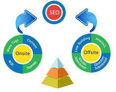 #SEO companies are gaining popularity in the region due to the high demand of SEO related #services all around the world.