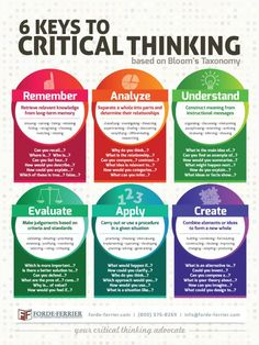 Keep critical thinking alive in your classroom with this x full color poster. Classrooms taught with the Forde-Ferrier method have consistently seen student pass rates above and exemplary rates over This poster is our latest addition in Learning Styles, Learning Tools, Learning Methods, Study Skills, Life Skills, Teaching Strategies, Teaching Resources, Classroom Resources, Close Reading Strategies