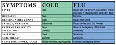 IS IT A COLD, OR IS IT THE FLU?