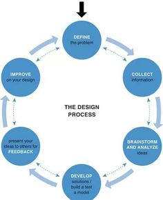 The Design Thinking Process Illustrated Image Via The Stanford Comm399 Design