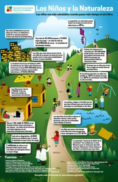 Los niños y la naturaleza  National Environmental Education Foundation #infografía