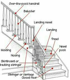 160 best stairs images banisters little cottages diy ideas for home rh pinterest com