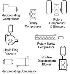 Positive Displacement Compressor Symbols