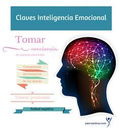 PsicoActiva.com: Test de inteligencia emocional.