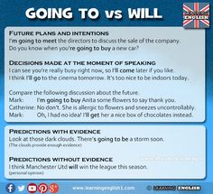 Learning English - Going to vs Will